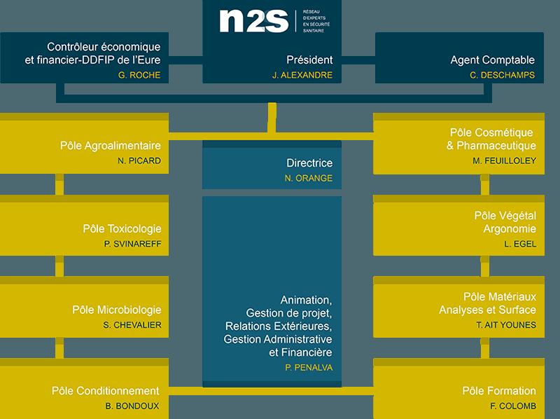 Organigramme-N2S
