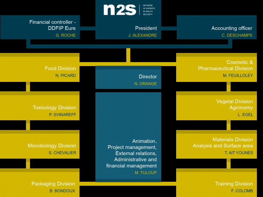 7749-Organigramme-N2S_GB