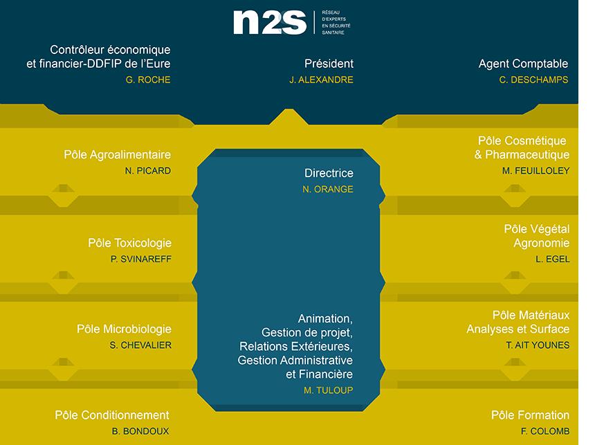 7749-Organigramme-N2S_FR